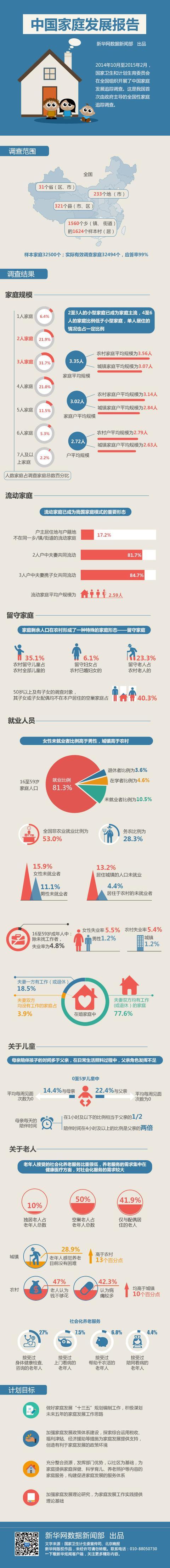 中国家庭发展报告