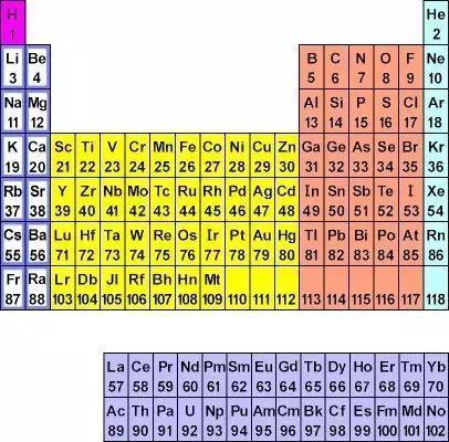 化学元素周期表的读音,周期表巧记方法
