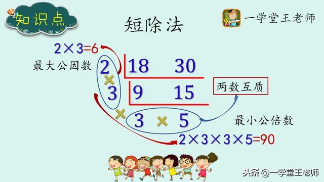 求最大公约数,最小公倍数的2种常用方法!